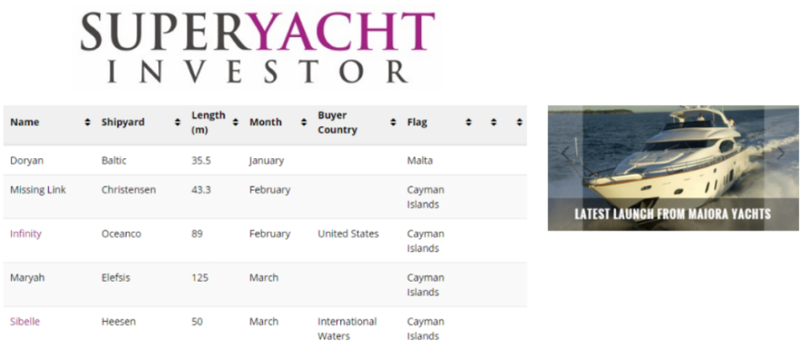Superyacht Delivery Tracker 2015